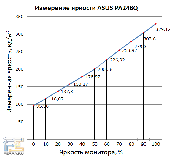 ���������� ������ ���� ASUS PA248Q