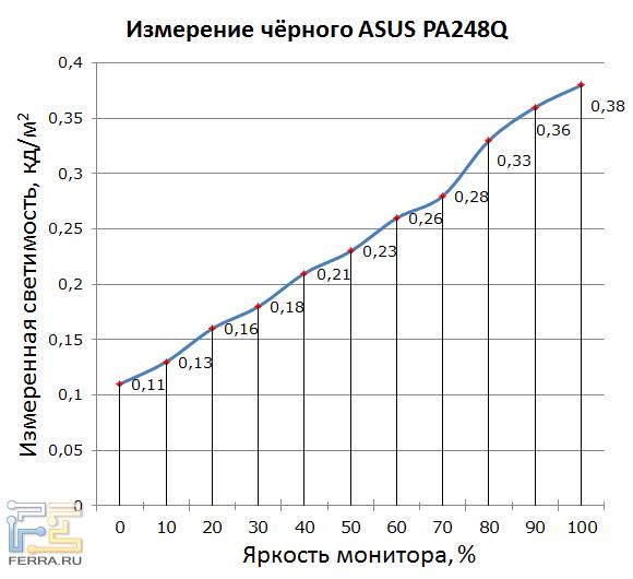 Светимость чёрного поля ASUS PA248Q