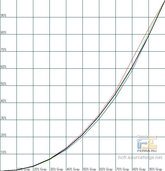 Гамма-кривые охват ASUS PA248Q в стандартном режиме