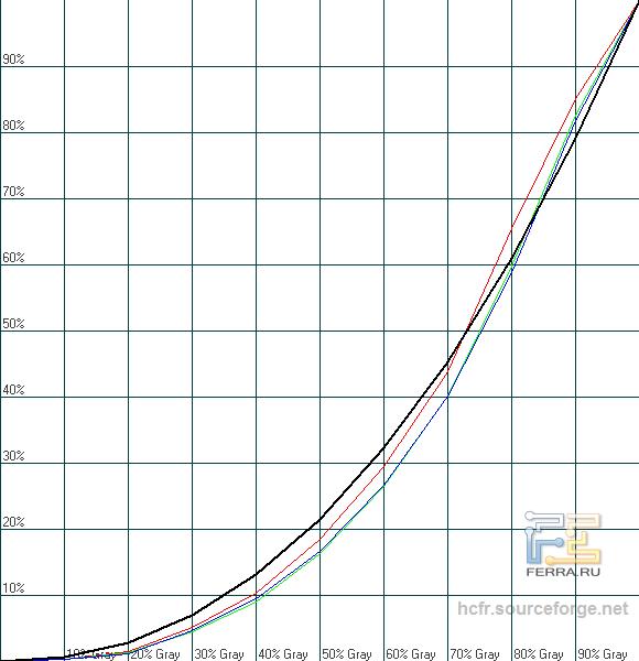 Гамма-кривые охват ASUS PA248Q в ландшафтном режиме