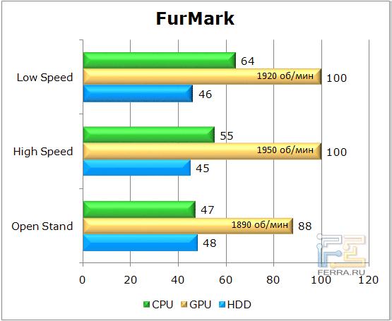 Тестирование корпуса Lian Li PC-U6в Furmark