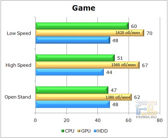 Тестирование корпуса Lian Li PC-U6 в игровом режиме