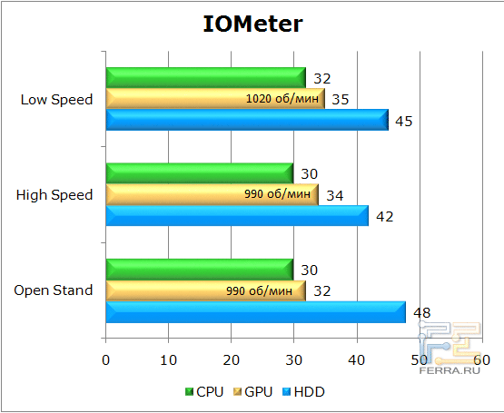 Тестирование корпуса Lian Li PC-U6 в IOMeter