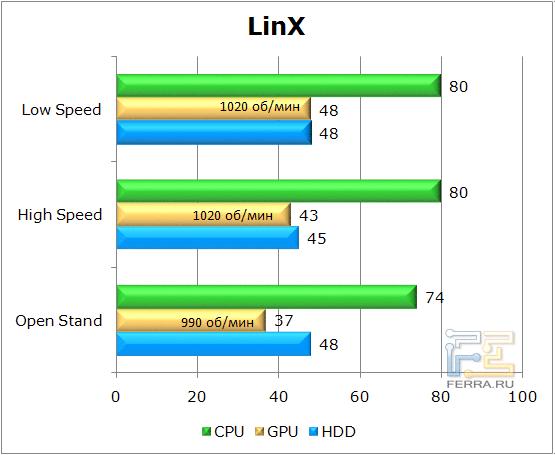 Тестирование корпуса Lian Li PC-U6 в LinX