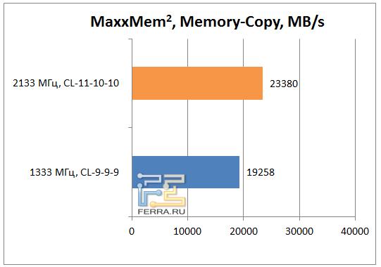 Результаты теста MaxxMem, копирование
