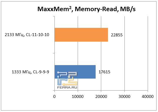 Результаты теста MaxxMem, чтение