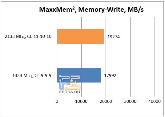 Результаты теста MaxxMem, запись