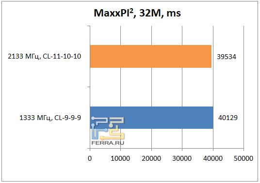 Результаты MaxxPI