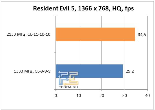 Результаты Resident Evil 5