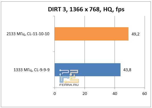 Результаты DIRT 3