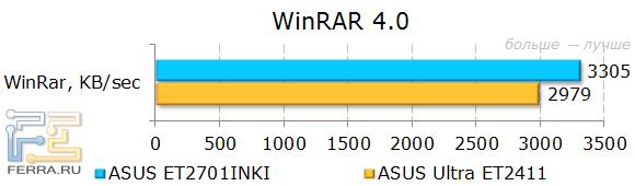 Результаты тестирования ASUS ET2701INKI в WinRAR