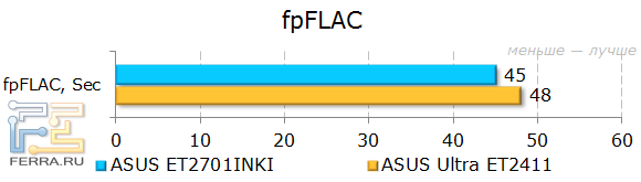 Результаты тестирования ASUS ET2701INKI в fpFLAC
