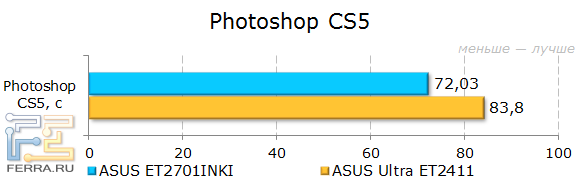 Результаты тестирования ASUS ET2701INKI в Photoshop CS5