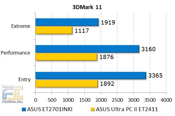 Результаты тестирования ASUS ET2701INKI в 3DMark 11