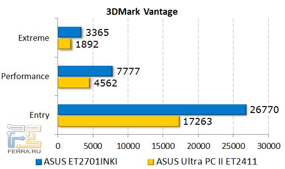 Результаты тестирования ASUS ET2701INKI в 3DMark Vantage