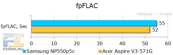 Результаты тестирования Samsung NP550P5C в fpFLAC