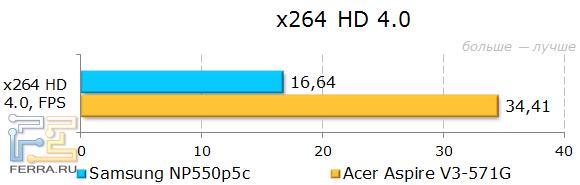 Результаты тестирования Samsung NP550P5C в x264 HD Benchmark