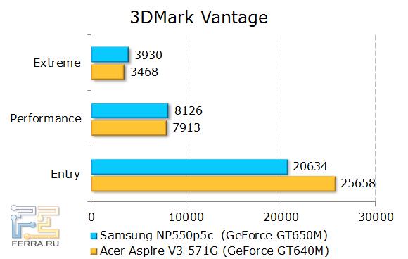 Результаты тестирования Samsung NP550P5C в 3DMark Vantage