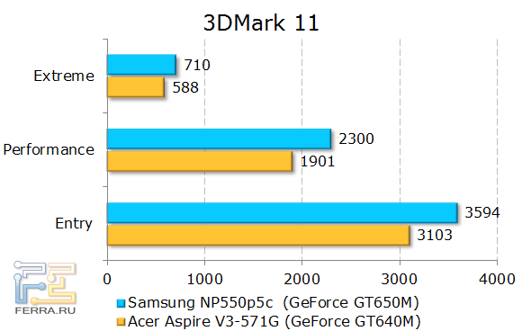 ���������� ������������ Samsung NP550P5C � 3DMark 11