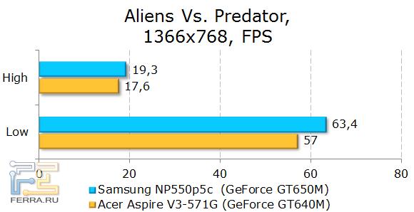 Тестирование Samsung NP550P5C в Alien Versus Predator