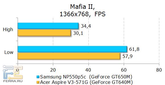 Тестирование Samsung NP550P5C в Mafia II