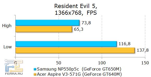 Тестирование Samsung NP550P5C в Resident Evil 5