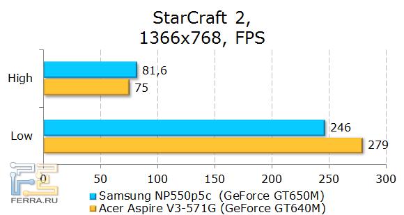 Тестирование Samsung NP550P5C в StarCraft II