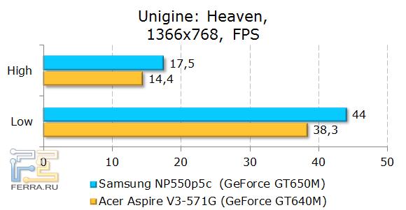 Тестирование Samsung NP550P5C в Unigine: Heaven