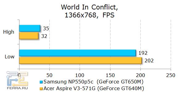 Тестирование Samsung NP550P5C в World in Conflict