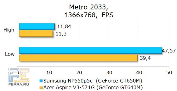 Тестирование Samsung NP550P5C в Metro 2033