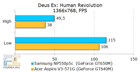 Тестирование Samsung NP550P5C в Deus Ex: Human Revolution