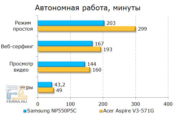 Время автономной работы Samsung NP550P5C