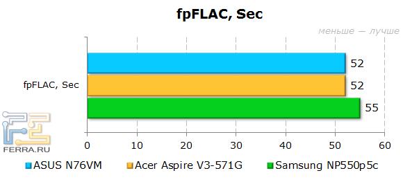 Результаты ASUS N76VM в fpFLAC