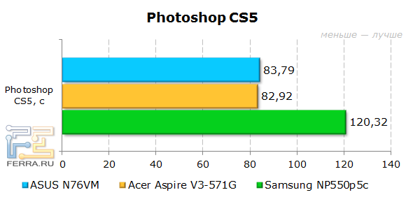 Результаты ASUS N76VM в Adobe Photoshop CS5