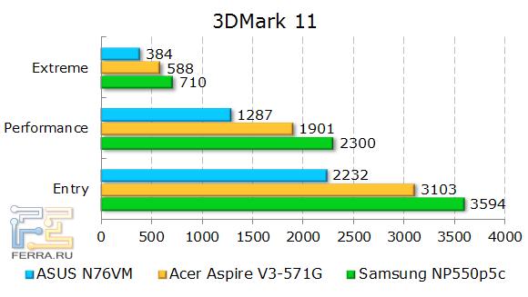 Результаты ASUS N76VM в 3DMark 11