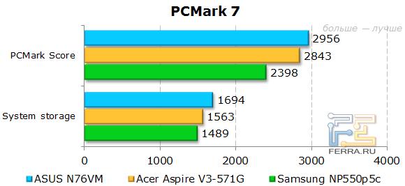 Результаты ASUS N76VM в PCMark 7