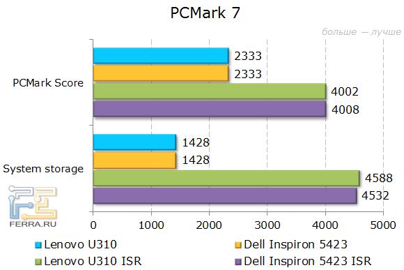 Результаты Lenovo IdeaPad U310 в PCMark 7