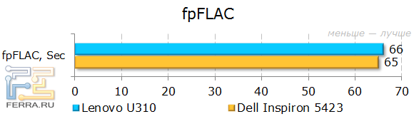 Результаты Lenovo IdeaPad U310 в fpFLAC