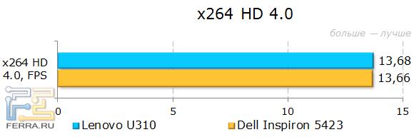 Результаты Lenovo IdeaPad U310 в x264 HD Benchmark
