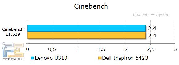 Результаты Lenovo IdeaPad U310 в CINEBENCH