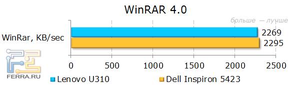 Результаты Lenovo IdeaPad U310 в WinRAR
