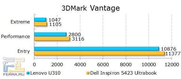 Результаты Lenovo IdeaPad U310 в 3DMark Vantage