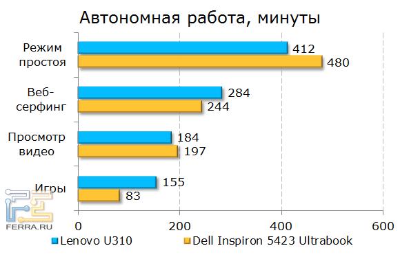 Результаты Lenovo IdeaPad U310