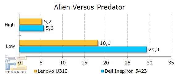 Результаты Lenovo IdeaPad U310 в Alien vs Predator