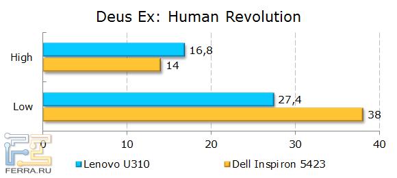 Результаты Lenovo IdeaPad U310 в Deus Ex: Human Revolution