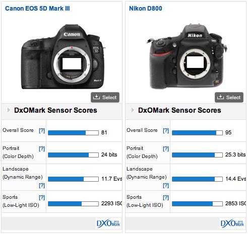 ���������� ������������ ����� Nikon D800 � Canon EOS 5D Mark III ������������� DXO Mark