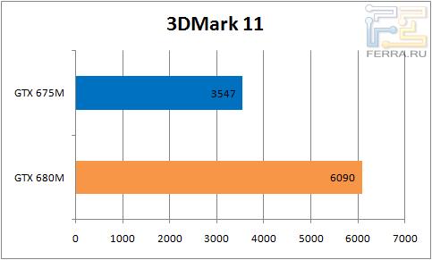 Результаты тестирования Dell Alienware M17x в 3DMark 11