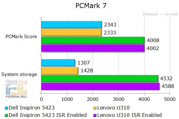 Результаты Dell Inspiron 5423 в PCMark 7