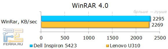 Результаты Dell Inspiron 5423 в WinRAR