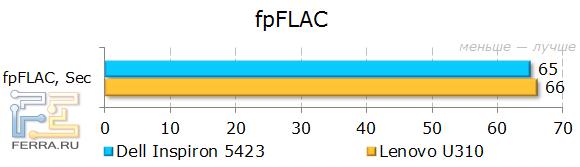 ���������� Dell Inspiron 5423 � fpFLAC